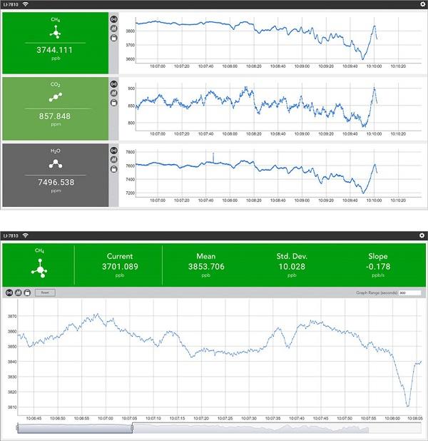 Возможность эксплуатации в дистанционном режиме у газоанализаторов LI-COR LI-7810 и LI-7815