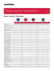 Guava® easyCyte™ Specifications